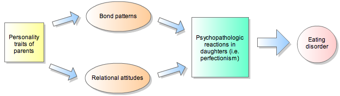 relationship between parental psychopathology and child eating disorder symptoms